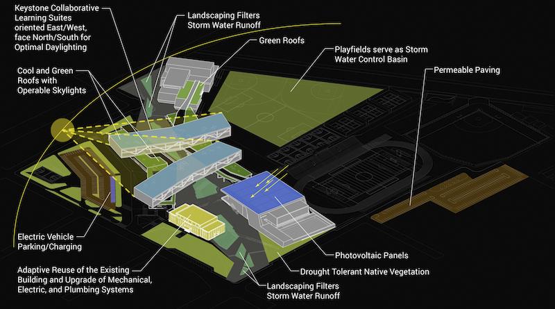 DLR Group Designs New Compton High School